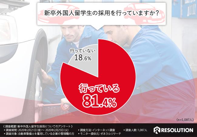 新卒外国人留学生を採用している企業は8割以上!